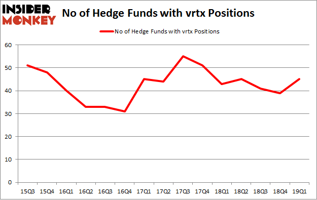No of Hedge Funds with VRTX Positions