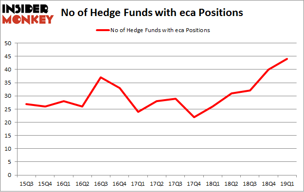 No of Hedge Funds with ECA Positions