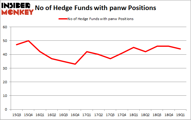 No of Hedge Funds with PANW Positions