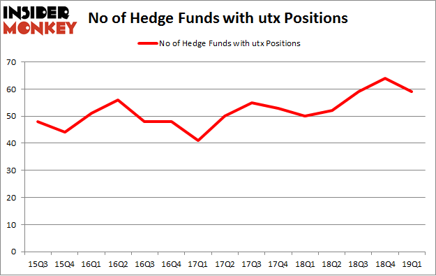 No of Hedge Funds with UTX Positions