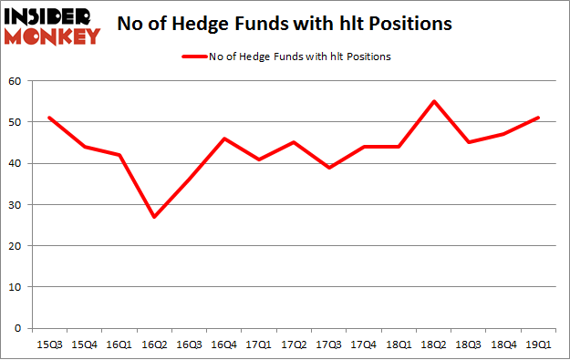 No of Hedge Funds with HLT Positions