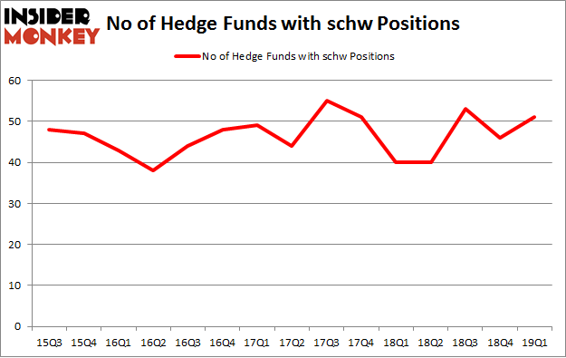 No of Hedge Funds with SCHW Positions