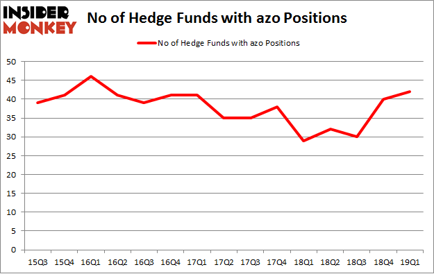 No of Hedge Funds with AZO Positions