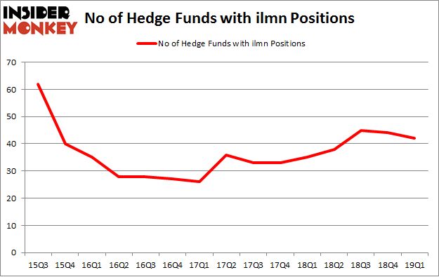 No of Hedge Funds with ILMN Positions
