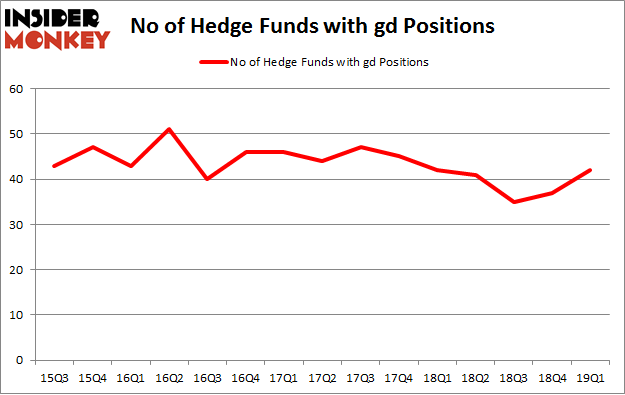 No of Hedge Funds with GD Positions