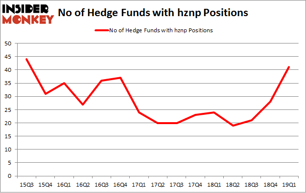No of Hedge Funds with HZNP Positions