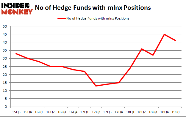 No of Hedge Funds with MLNX Positions