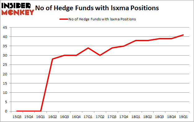 No of Hedge Funds with LSXMA Positions