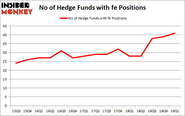 No of Hedge Funds with FE Positions
