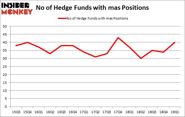 No of Hedge Funds with MAS Positions