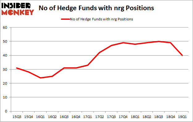 No of Hedge Funds with NRG Positions