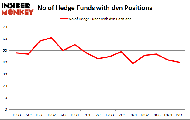 No of Hedge Funds with DVN Positions