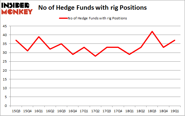 No of Hedge Funds with RIG Positions