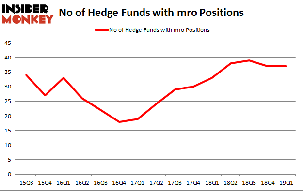 No of Hedge Funds with MRO Positions