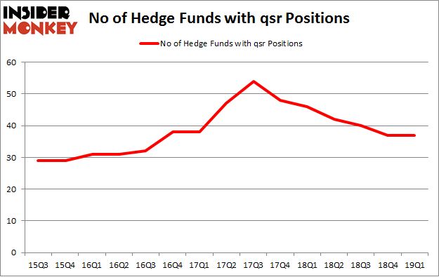 No of Hedge Funds with QSR Positions