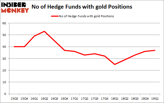 No of Hedge Funds with GOLD Positions