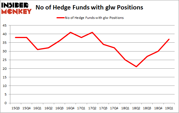 No of Hedge Funds with GLW Positions