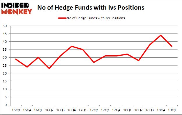 No of Hedge Funds with LVS Positions