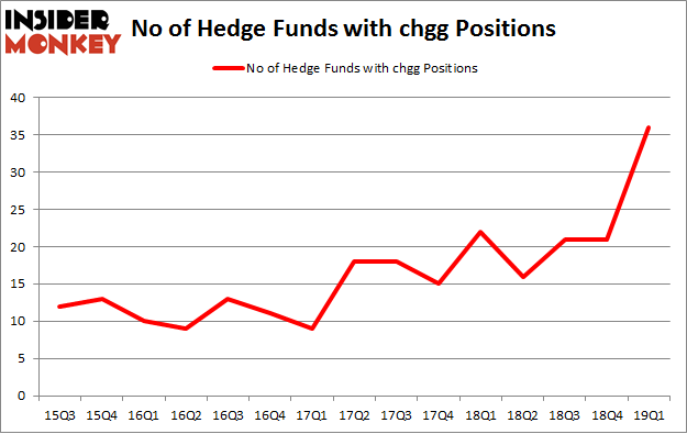 No of Hedge Funds with CHGG Positions