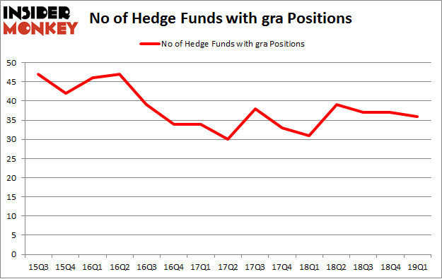 No of Hedge Funds with GRA Positions