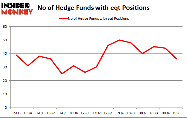 No of Hedge Funds with EQT Positions