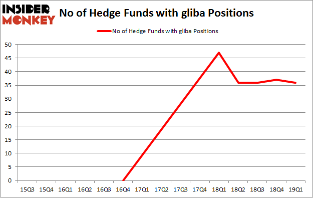 No of Hedge Funds with GLIBA Positions