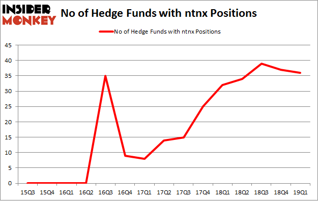 No of Hedge Funds with NTNX Positions