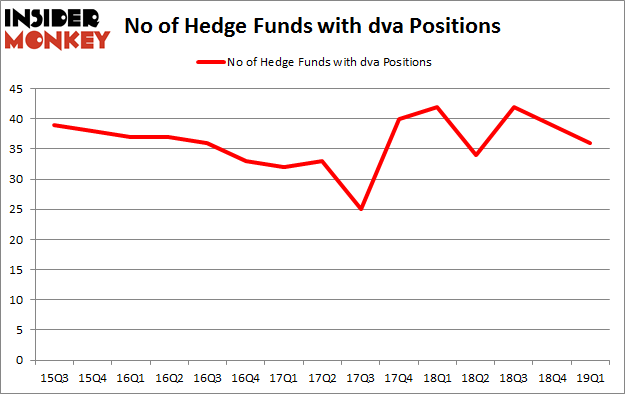 No of Hedge Funds with DVA Positions
