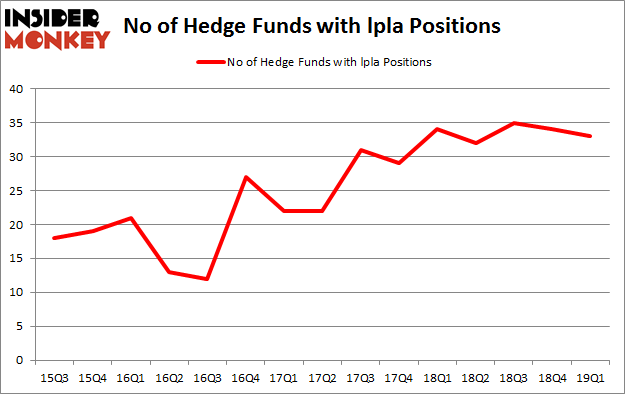 No of Hedge Funds with LPLA Positions