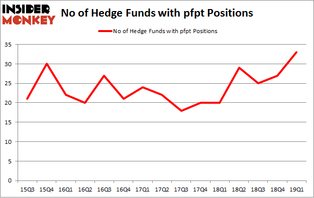 No of Hedge Funds with PFPT Positions