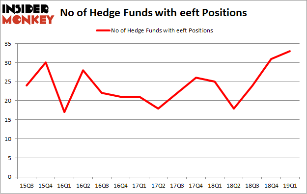 No of Hedge Funds with EEFT Positions