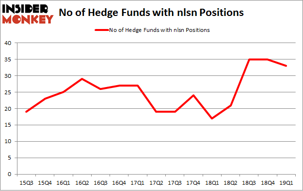 No of Hedge Funds with NLSN Positions