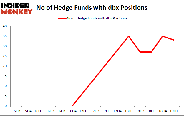 No of Hedge Funds with DBX Positions