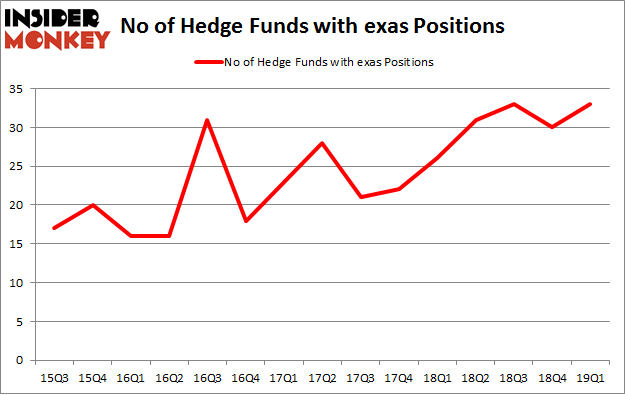 No of Hedge Funds with EXAS Positions