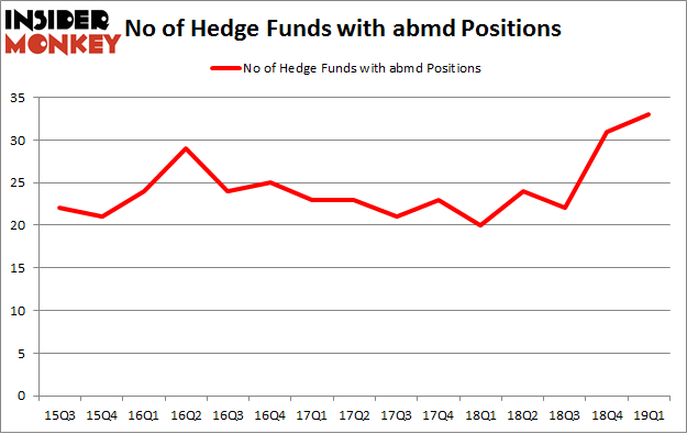 No of Hedge Funds with ABMD Positions
