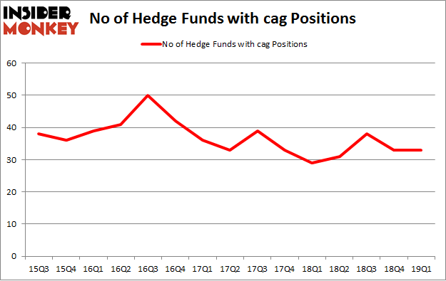 No of Hedge Funds with CAG Positions