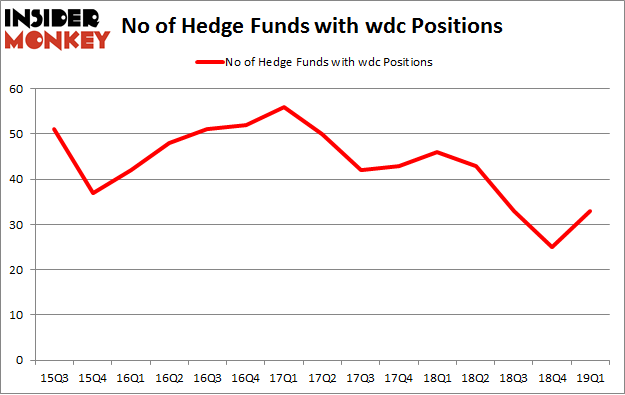 No of Hedge Funds with WDC Positions