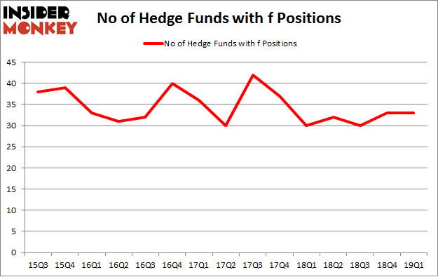 No of Hedge Funds with F Positions