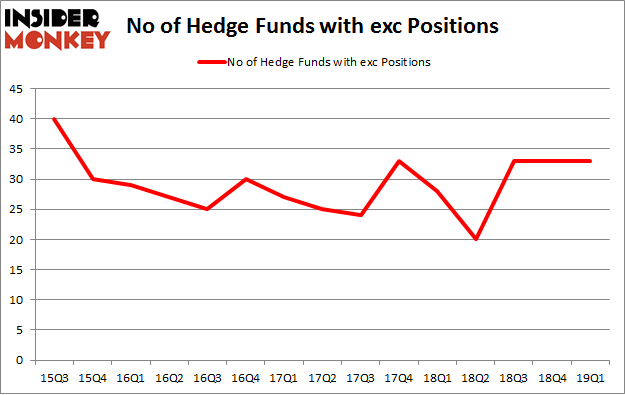 No of Hedge Funds with EXC Positions
