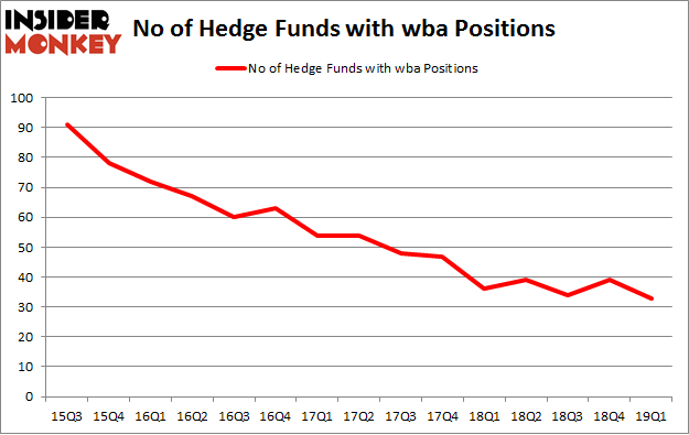 No of Hedge Funds with WBA Positions