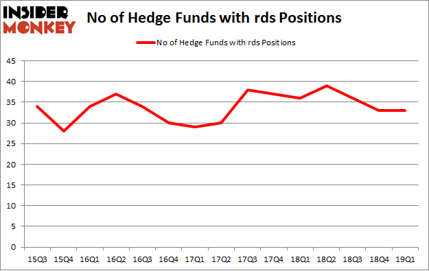 No of Hedge Funds with RDS Positions