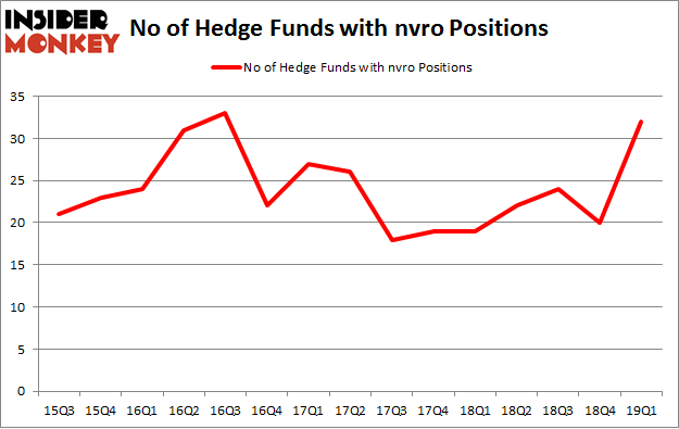 No of Hedge Funds with NVRO Positions