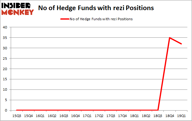 No of Hedge Funds with REZI Positions