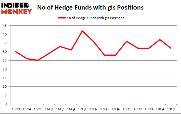 No of Hedge Funds with GIS Positions