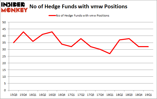 No of Hedge Funds with VMW Positions