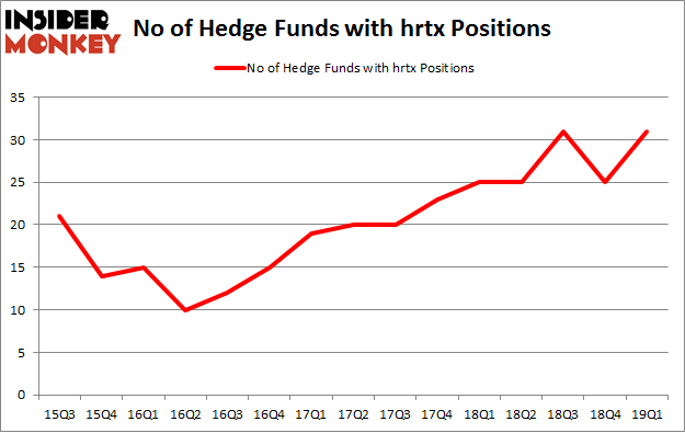 No of Hedge Funds with HRTX Positions