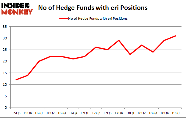 No of Hedge Funds with ERI Positions