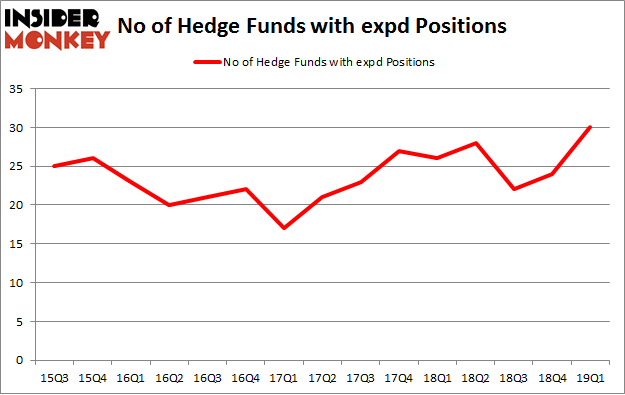No of Hedge Funds with EXPD Positions