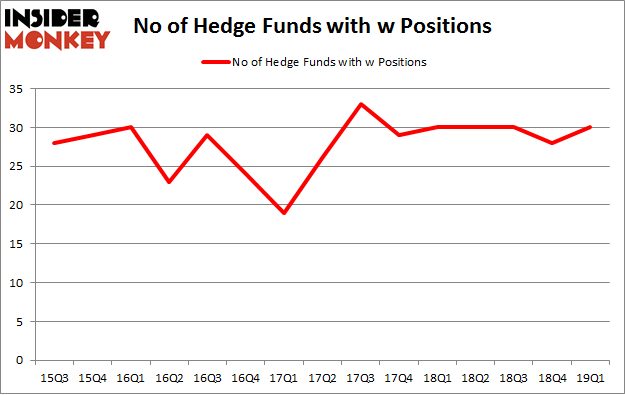 No of Hedge Funds with W Positions