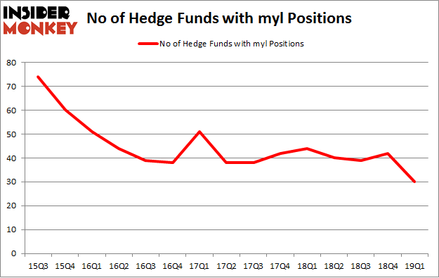 No of Hedge Funds with MYL Positions